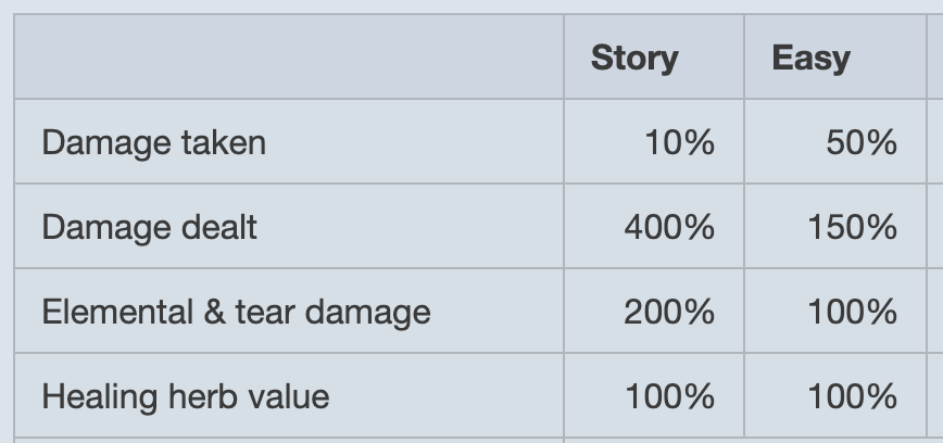 A chart displaying Story and Easy difficulty. /r/ Damage taken, 10% vs. 50%. /r/ Damage dealt, 400% vs 150%. /r/ Elemental & tear damage, 200% vs. 100%. /r/ Healing, 100% vs. 100%.